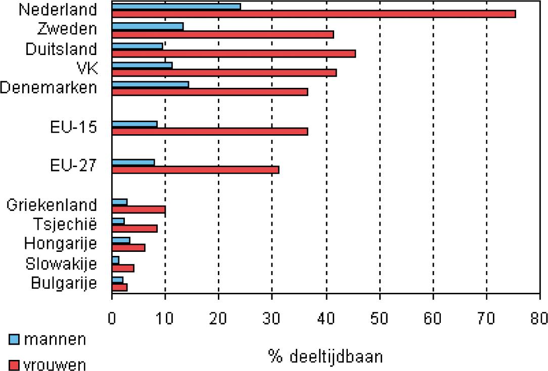 Figuur 1 EU27 landen met het hoogste en het laagste percentage mensen met een deeltijdbaan in 2008.