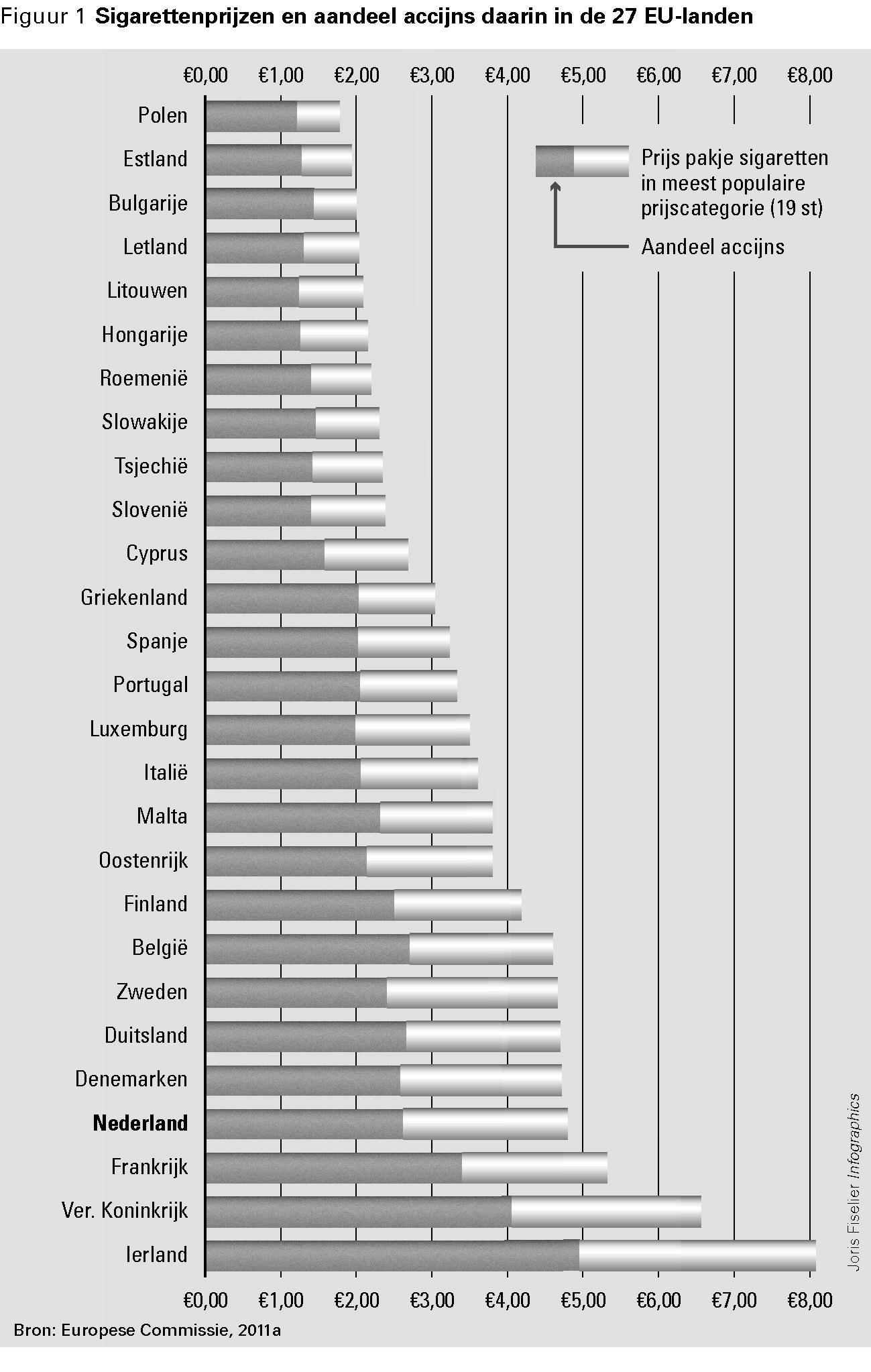 Accijns alcohol europa