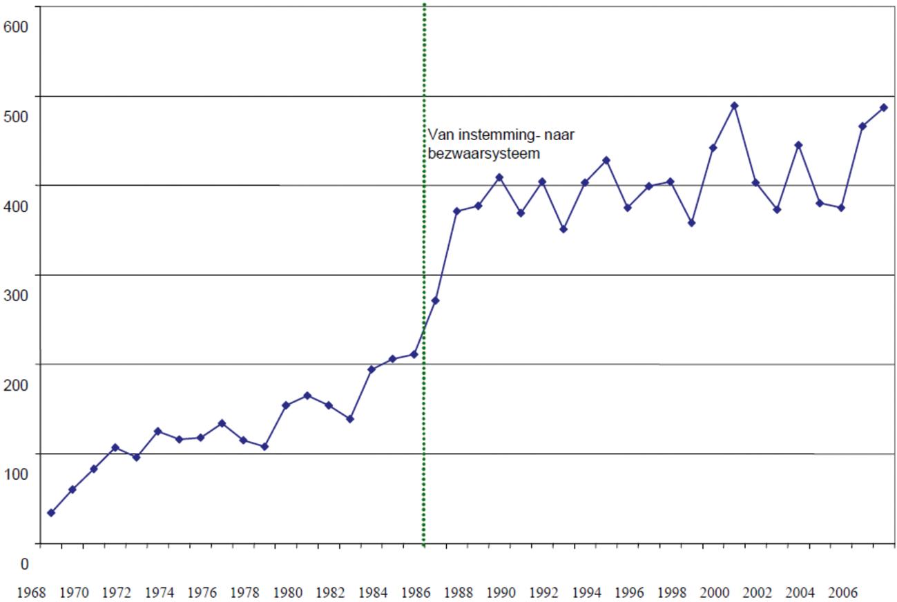 Waarom is de hypotheekrente historisch laag?