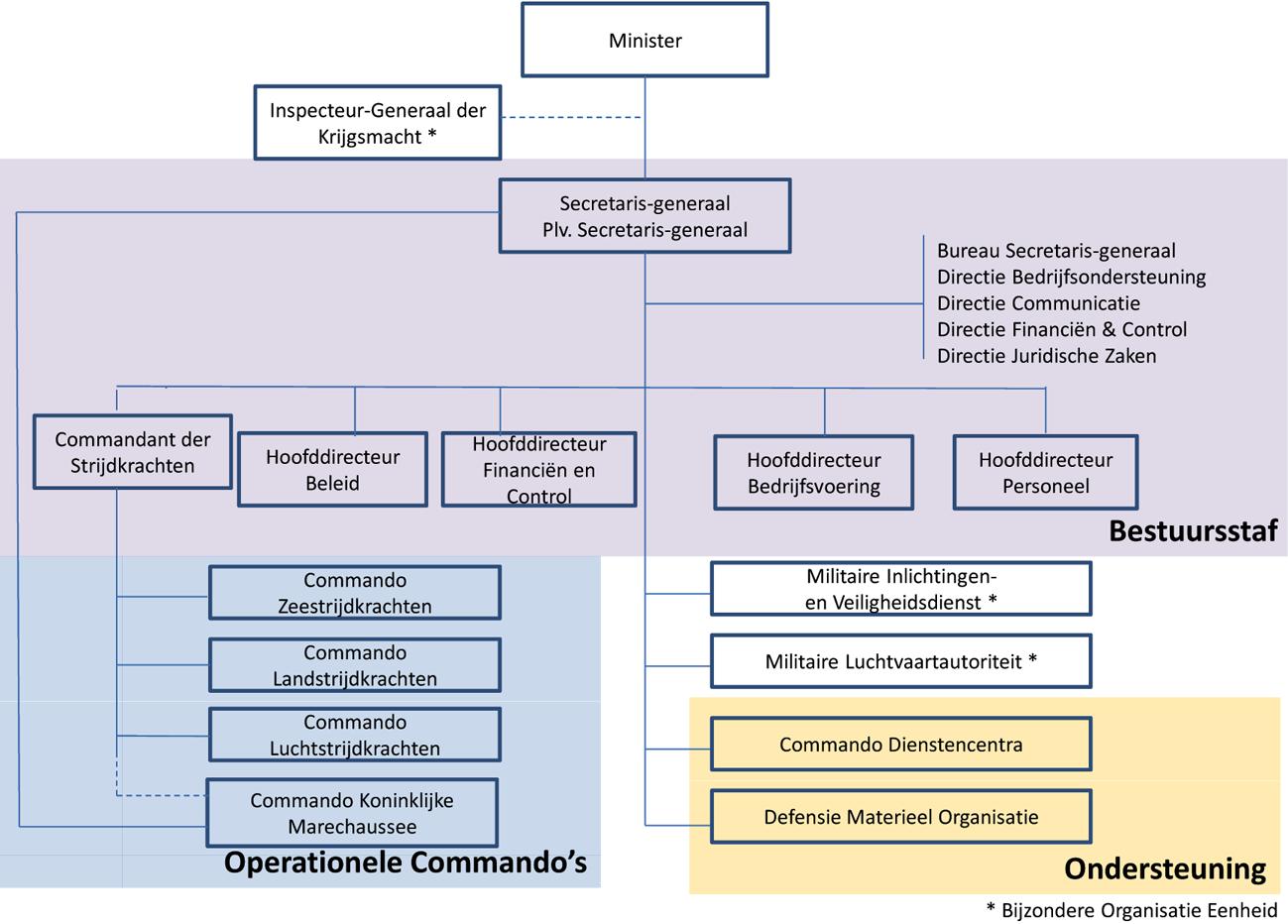 Image result for bijzondere organisatie defensie