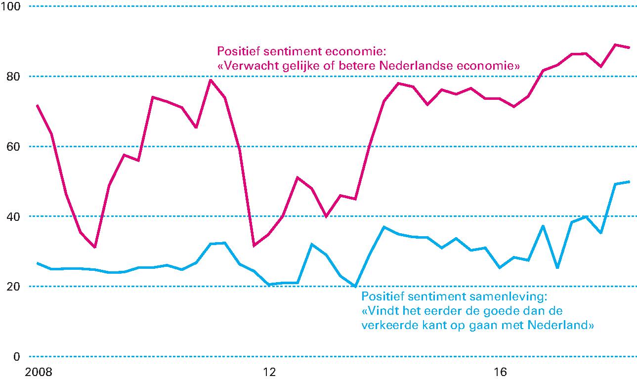 de260af6d041c5 Figuur 1.2.1 Positiever sentiment Nederlanders over economie en samenleving