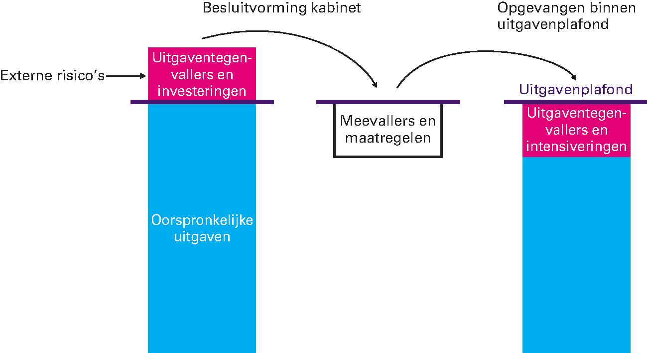 b3eace40d098e0 Kamerstuk 35000, nr. 1   Overheid.nl > Officiële bekendmakingen
