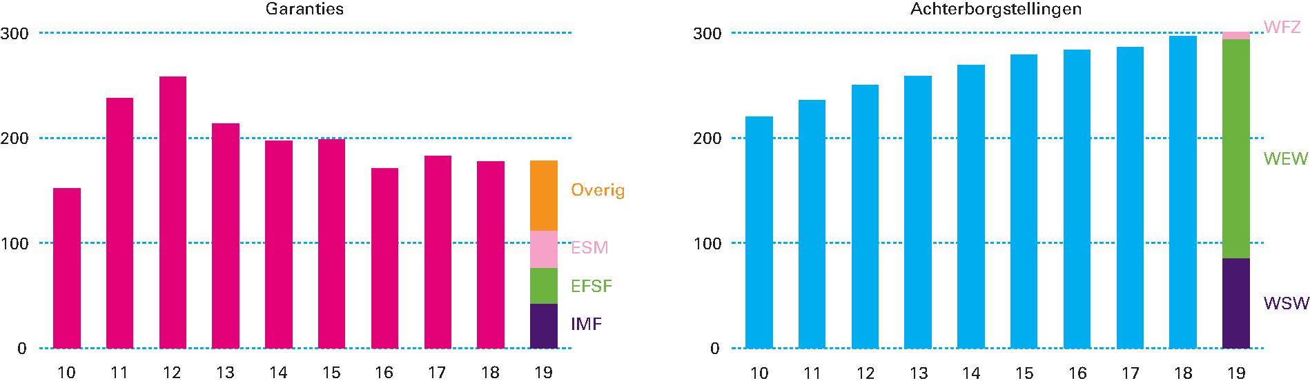 1b56febe167d27 Figuur 1.4.4 Totaalbedrag aan garanties en achterborgstellingen per jaar  (in miljarden euro)