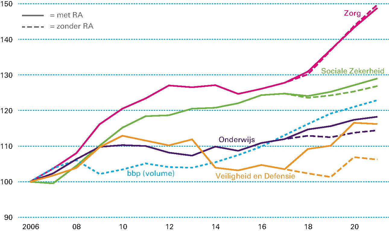 76de9c253d2b2a Figuur 2.2.2 Ontwikkeling uitgaven met effect Regeerakkoord (index 2006 =  100)
