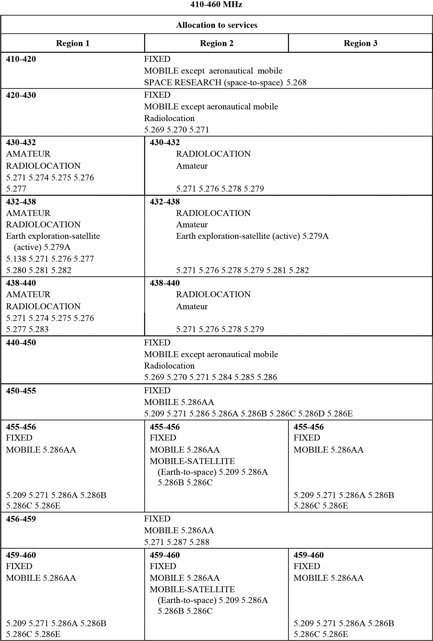 brunei darussalam amateur frequency bands
